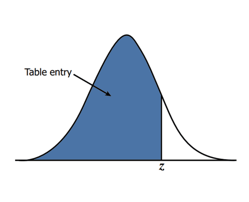 z-table graph